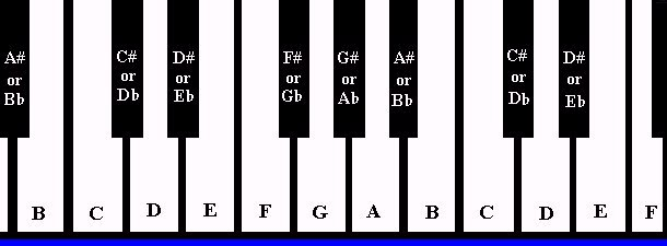 Piano virtual piano chords : Virtual Piano Chords and Scales